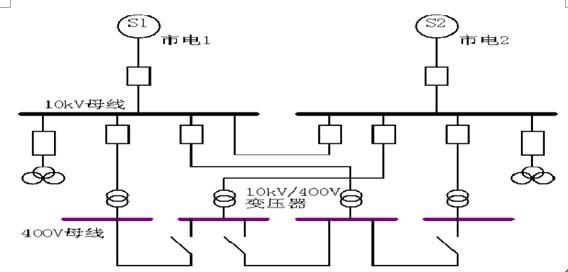 建筑内的进线电源经过变压器转换从高压配电室分路开关至各大型用电
